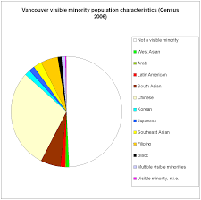 Characteristics Of Pie Chart File Vancouver Census 2006 Pie Chart Visible Minorities