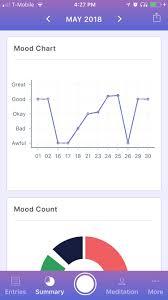 Mood Chart App Dbt Daily