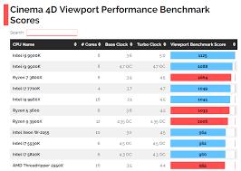 Intel Core Vs Amd Ryzen Cpus Benchmarks Comparison Cg