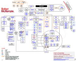 Cyber Security Org Chart Commonwealth Organisations And Programs Related To