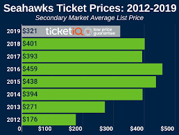 Seahawks Ticket Price Chart Seattle Seahawks Tickets Schedule Ticketiq