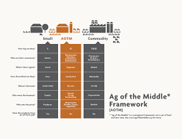 Food Infrastructure Gap Analysis - Paste In Place