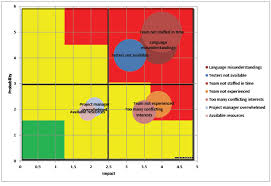 Risk Management Charts Project Risk Chart Risk Chart Excel
