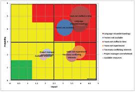 Bubble Chart Risk Management Risk Management Charts Project Risk Chart Risk Chart Excel