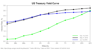 Treasury Yield Curve Chart Today The Flattening The Irrelevant Investor