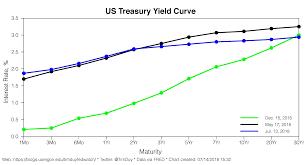 The Flattening The Irrelevant Investor