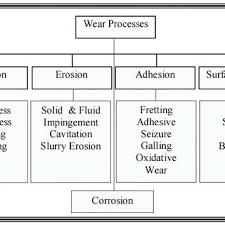 Flow Chart Of Various Wear Mechanisms Download Scientific