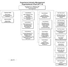 52 Unmistakable Sports Organizational Chart