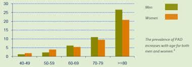 Peripheral Awareness Chart Peripheral Arterial Disease Fact Sheet Data Statistics