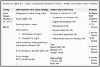 Ace Inhibitor Equivalency Chart Evidence Table Angiotensin Converting Enzyme Inhibitors