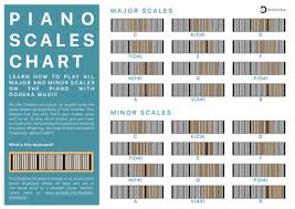 How To Play Piano Scales Free Piano Scales Chart Dodeka