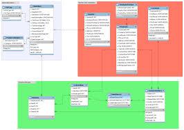 Courier Service Database Design Improvement On Database Schema Stack Overflow