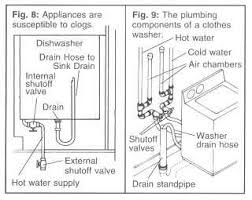 unclog washer drain. Interesting Unclog Clothes Washer Problems Washing Machine Drainage Problems Are Traced To  Two Things An Improperly Set Control On The Panel Of Make Sure  Intended Unclog Drain L