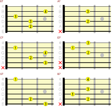 Beginner Guitar Chord Chart Major Minor 7th Chords