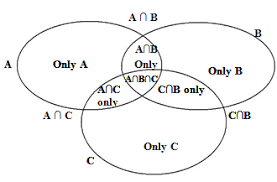 Venn Diagram Problems And Solutions With Formulas Set Theory Venn Diagrams Formulas And Concepts Notes