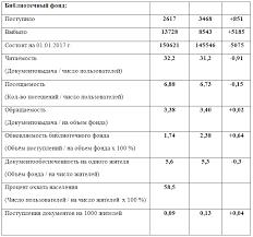 Информационный отчёт за год Нелидовская библиотека За последние три года объём финансирования из бюджета учредителя остался на том же уровне Комплектование книжного фонда в 2016 г проходило планомерно
