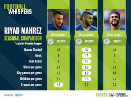 Leicester Should Sell Mahrez To Arsenal
