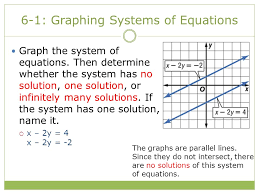 6 1 graphing systems of equations graph the system of equations