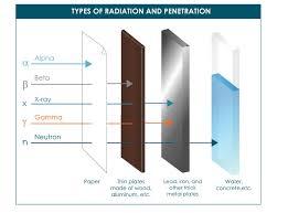Types Of Radiation Chart Types Of Ionizing Radiation