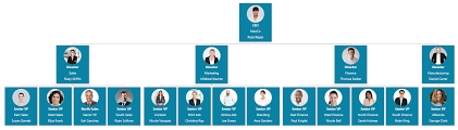 Org Chart Powerpoint Slide How To Create An Org Chart In Powerpoint Org Chart