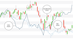 How To Read Stock Charts Trusty Technical Analysis F