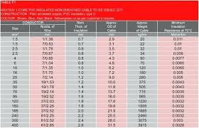 Winding Wire Gauge Chart Pdf Copper Wire Size Chart Swg Best Picture Of Chart Anyimage Org
