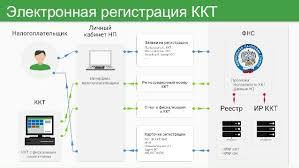ФЗ о применении контрольно кассовой техники Подробности реформы  Электронная регистрация ККТ