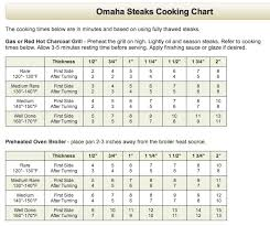Omahasteaks Com Steak Cooking Chart Omaha Steaks Cooking Guide