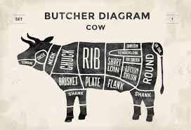 Cow Meat Chart Poster Cut Of Beef Set Poster Butcher Diagram Cow Vintage Typographic