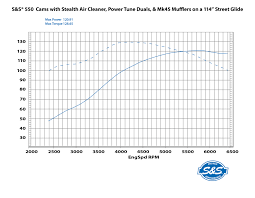 Harley Cam Comparison Chart M8 Valve Train