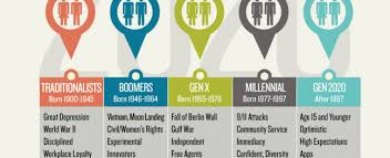 Five Generations In The Workplace Chart What Does Five Generations In The Workforce Mean To You