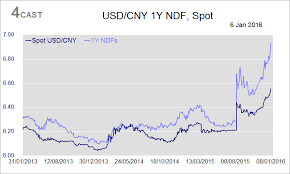 Cny Cnh Spread Chart Forex Analysis China Flows Usd Cny Usd Cnh Spikes To 5 6