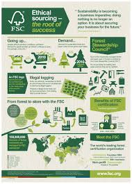 Eco Design Standards Vertebrae Components Eco Friendly Packaging