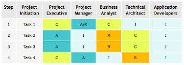 The Raci Matrix Your Blueprint For Project Success Cio