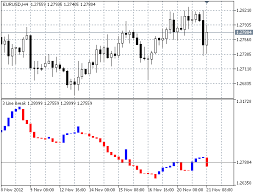 Free Download Of The Three Line Break Indicator By Rone