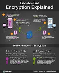 Explained Infographic End Encryption end Programming to tSxq8Zz