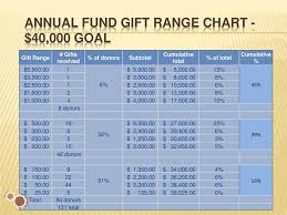 Gift Range Chart For Annual Fund Fund Development Pccca Lom Ppt Download