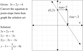point slope form of a linear equation mathpowerblog definition p s exam