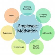 motivation nike inc  health insurance 9342841 employee motivation business diagram management strategy concept