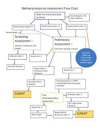 Asbestos Management Plan Flow Chart Methamphetamine Assessment Flow Chart Weecycle