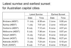 Why The Sunrise Is Still Later After The Winter Solstice