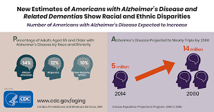 Difference Between Alzheimer S And Dementia Chart Alzheimers Disease And Related Dementias Features Cdc