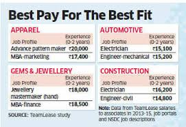 Best Jobs For Mba People With Vocational Skills That Industry Needs Earn More Than