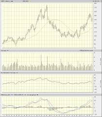 Good Charts And A Quant Buy Rating Support My Bullish View