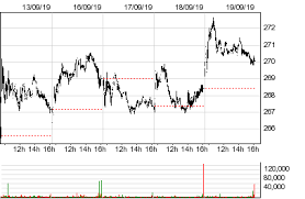 Wcg Price Chart Wellcare Health Plans Wcg Stock Quotes And Prices