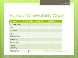 Hazard Vulnerability Assessments