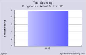 Federal Budget Spending Chart Us Federal Budget Spending Estimate Vs Actual For Fy1801
