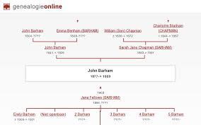 John BARHAM (1877-> 1909) » Whittington families » Genealogy Online