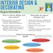 Accredited Online Interior Design Programs Interesting Decorating Ideas