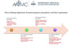 hpa page tufts pre health this site provides a more interactive way to search for help and instructions for vmcas check out this timeline provided by aavmc